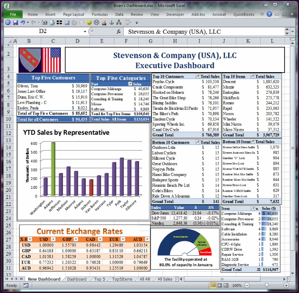 Excel Dashboard Templates Xlsx