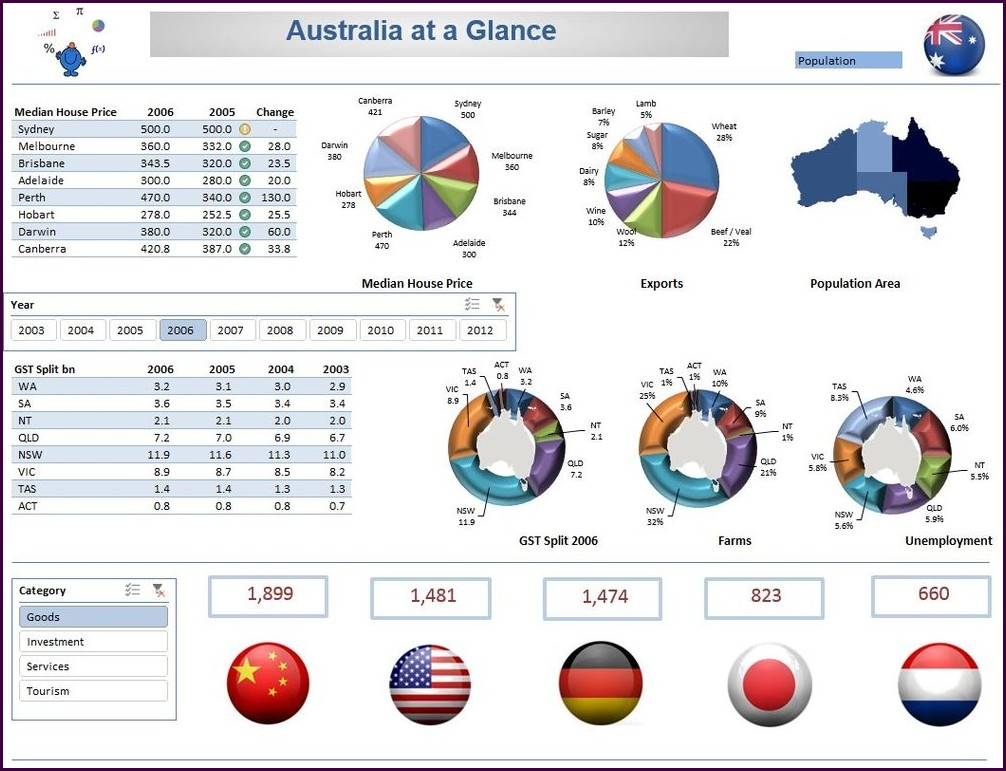 Interactive Excel Dashboard Templates