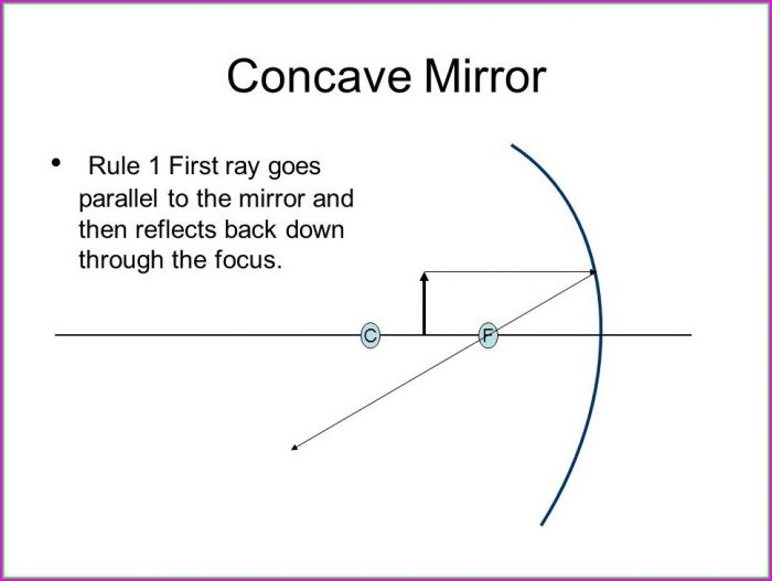 Convex Mirror Ray Diagram