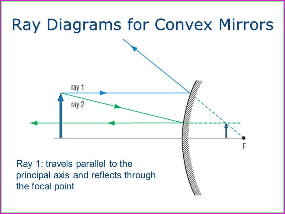 Ray Diagram For Convex Mirror