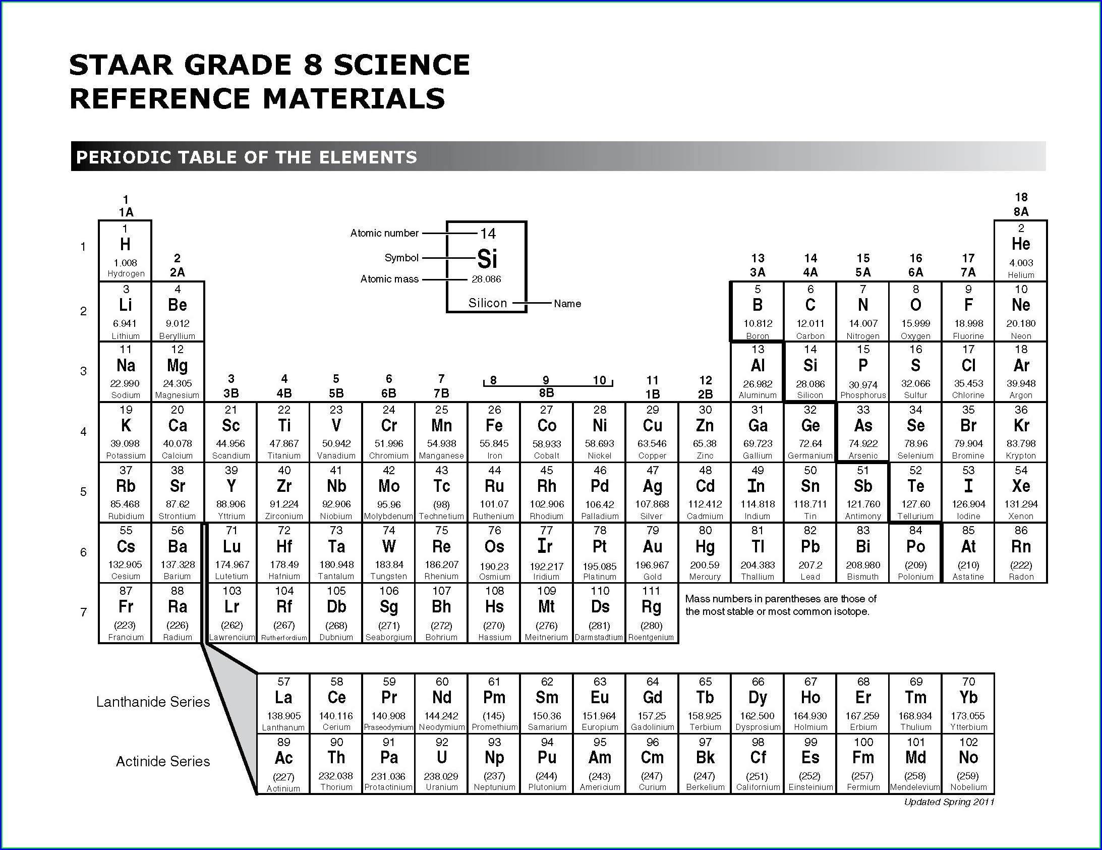 8th Grade Periodic Table Worksheet Pdf