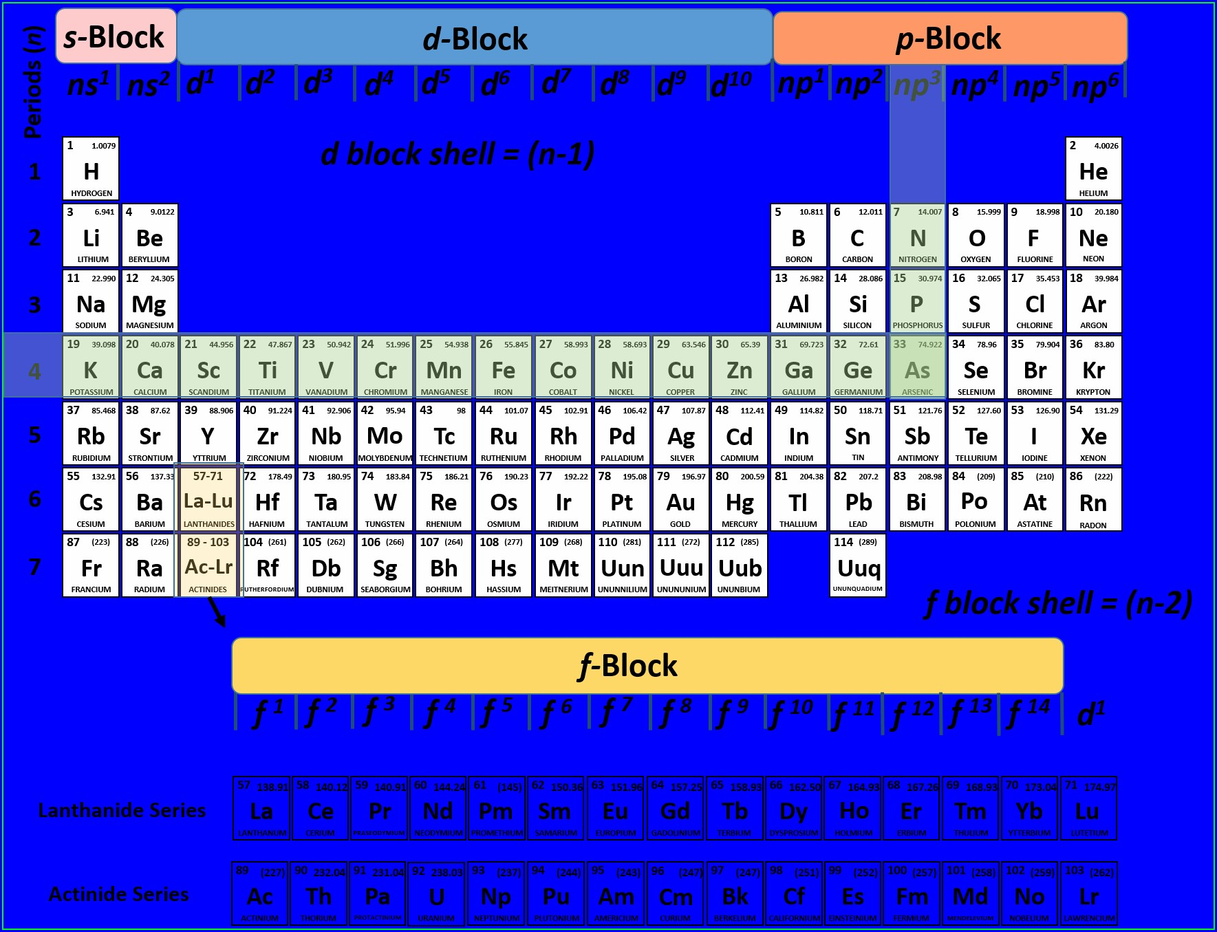 Living Periodic Table Worksheet Answers - Worksheet ...