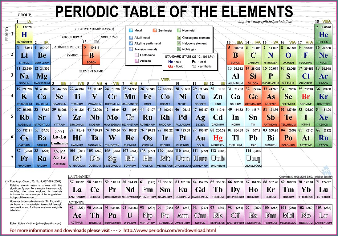 Periodic Table Metals Nonmetals Metalloids Worksheet
