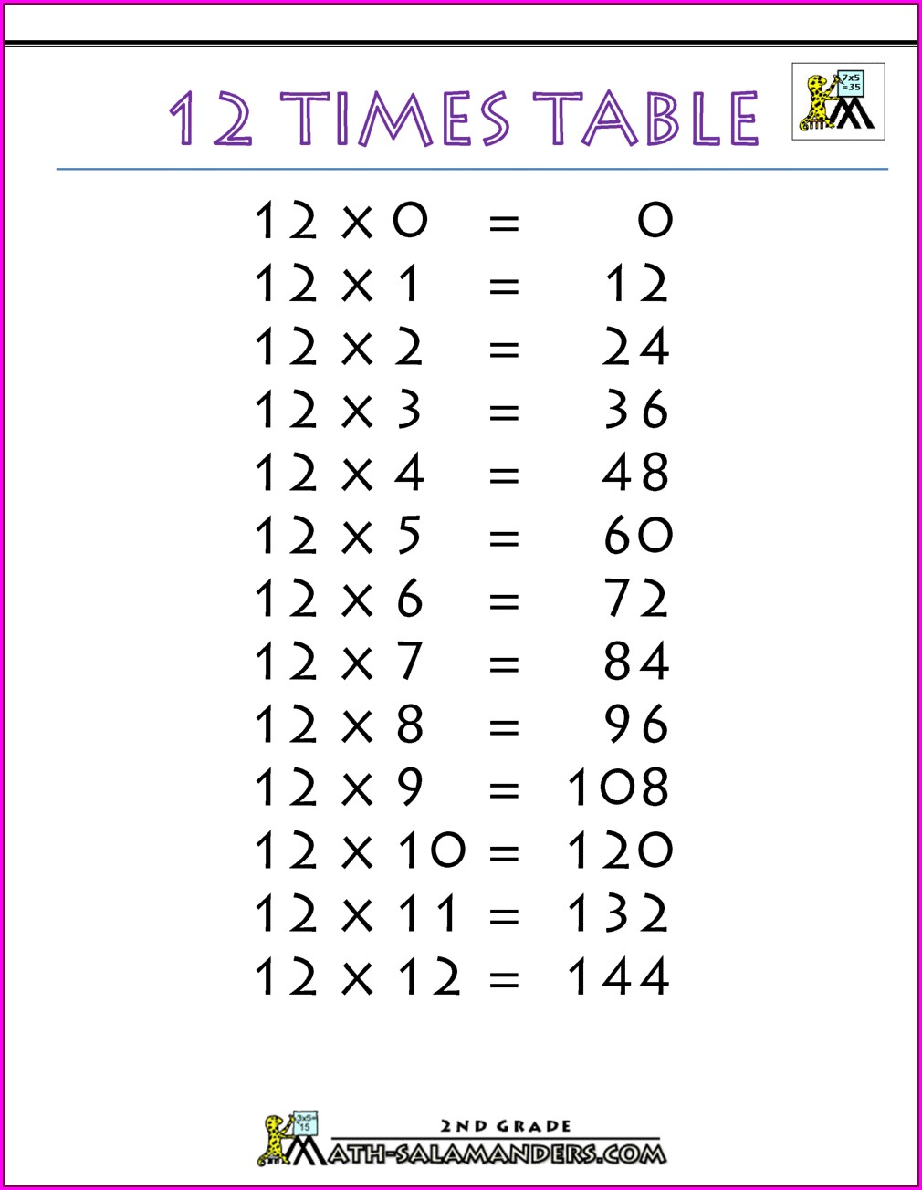 Printable 2 Times Table Worksheet Pdf