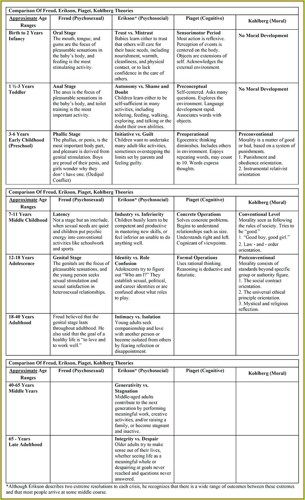 Child Development Theorists Video Worksheet Answers