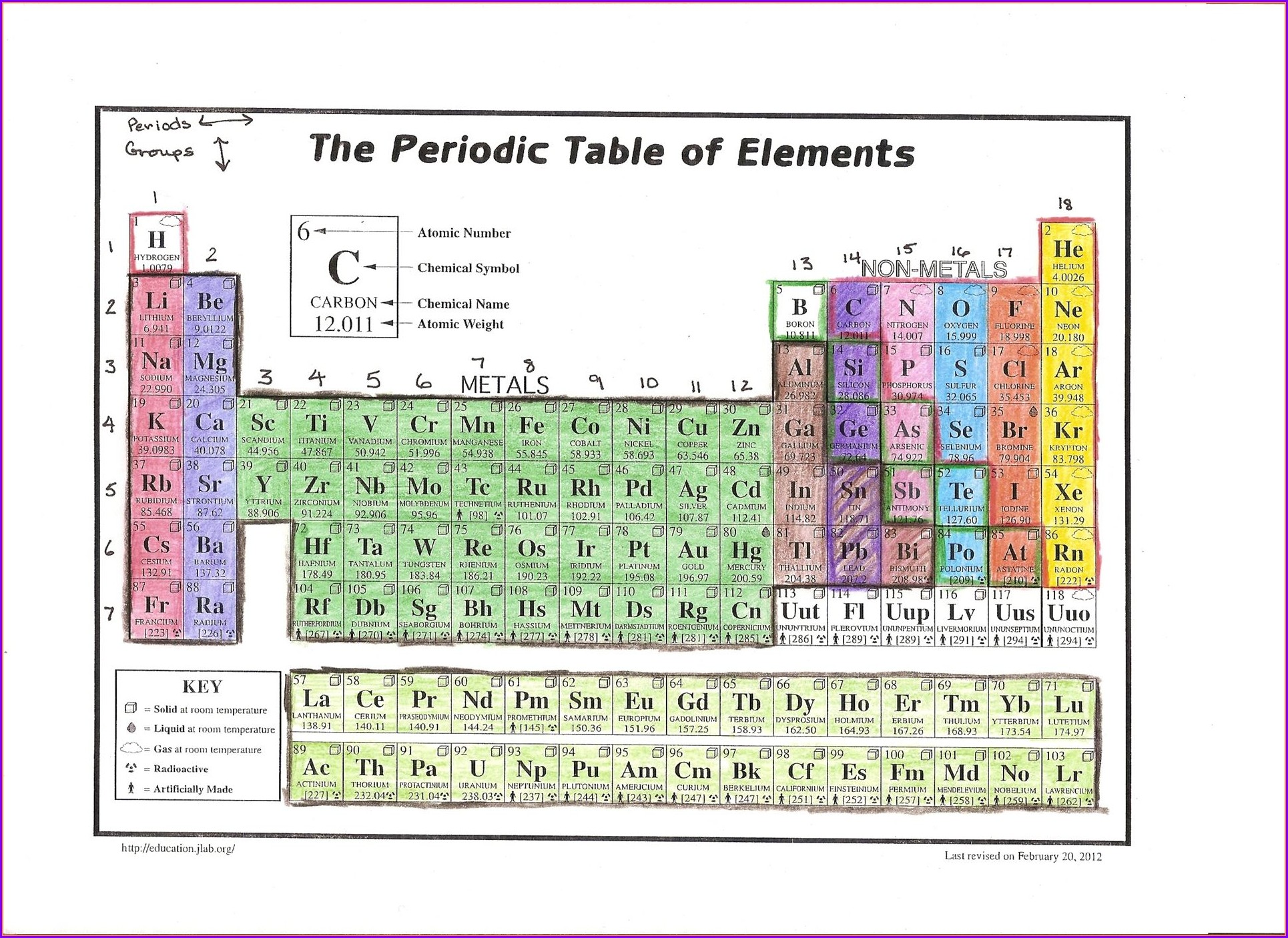 Periodic Table Coloring Activity Worksheet Pdf