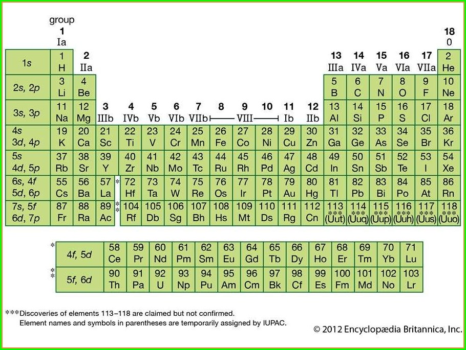Periodic Table Quiz Worksheet Pdf