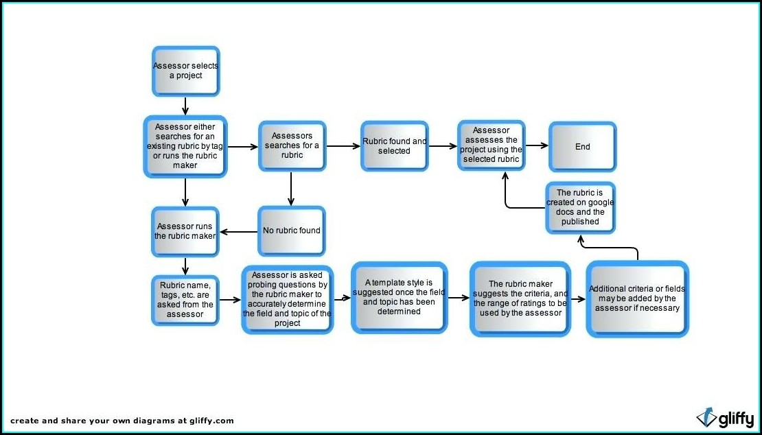 Flow Charts Templates For Word