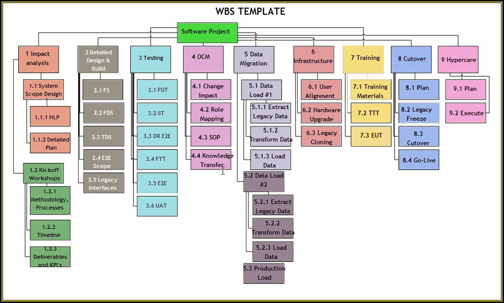 Work Breakdown Structure Example Microsoft Project