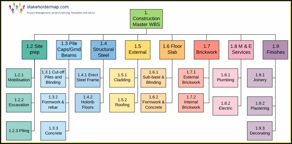 Work Breakdown Structure Template Ms Project